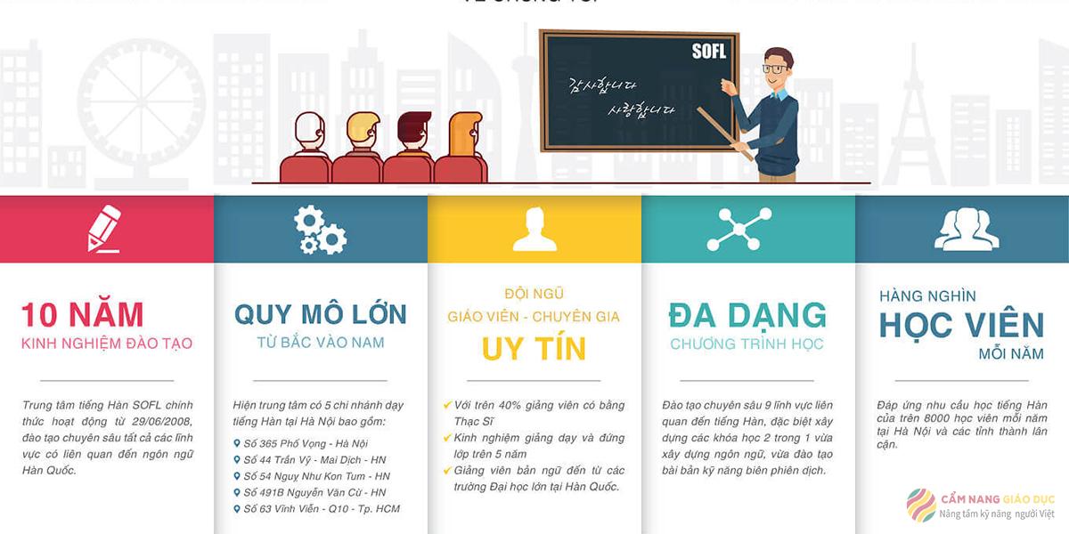 Khóa học tiếng Hàn topik 5 cao cấp qua online của SOFL